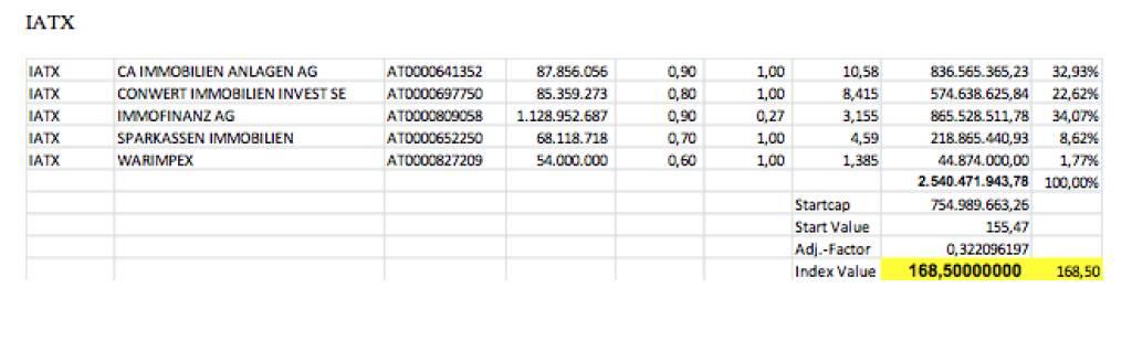 IATX-Settlement September 2013 bei 168,50 (c) Wiener Börse (20.09.2013)