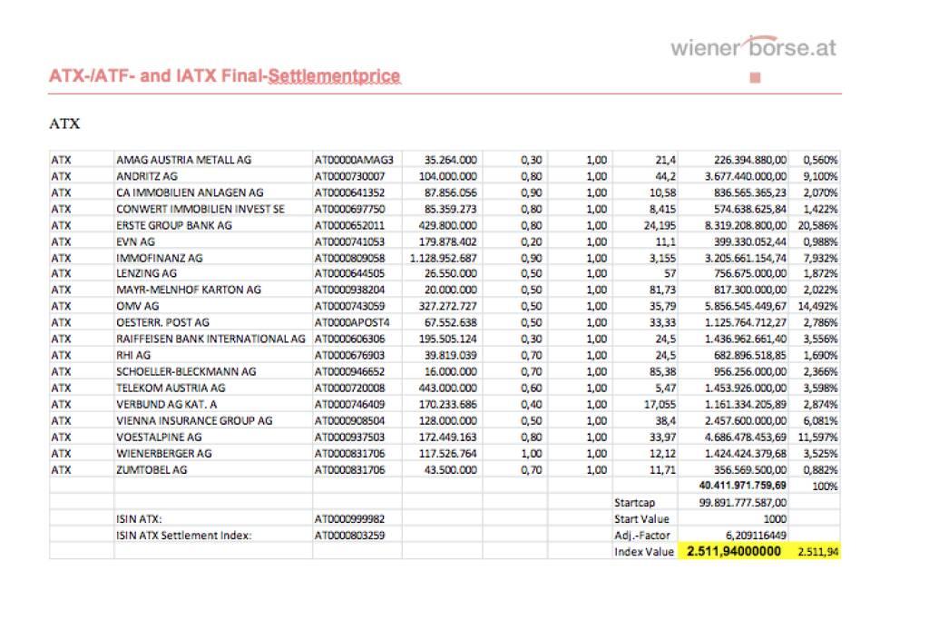 ATX-Settlement September 2013 bei 2511,94 (c) Wiener Börse (20.09.2013)