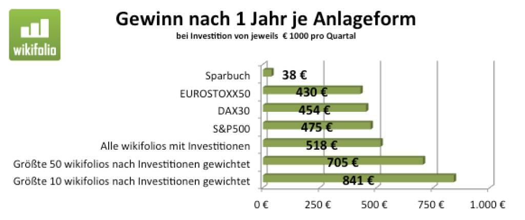 Outperformance by Social Trading, siehe Text von wikifolio-Chef Andreas Kern unter http://www.christian-drastil.com/2013/09/26/grafik_social_trading_bringt_outperformance (26.09.2013)