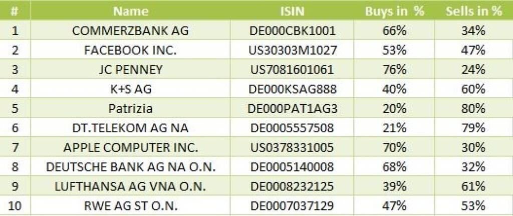 wikifolio-View 26.9: Die Gesamtübersicht mit Commerzbank meistgehandelt (26.09.2013)
