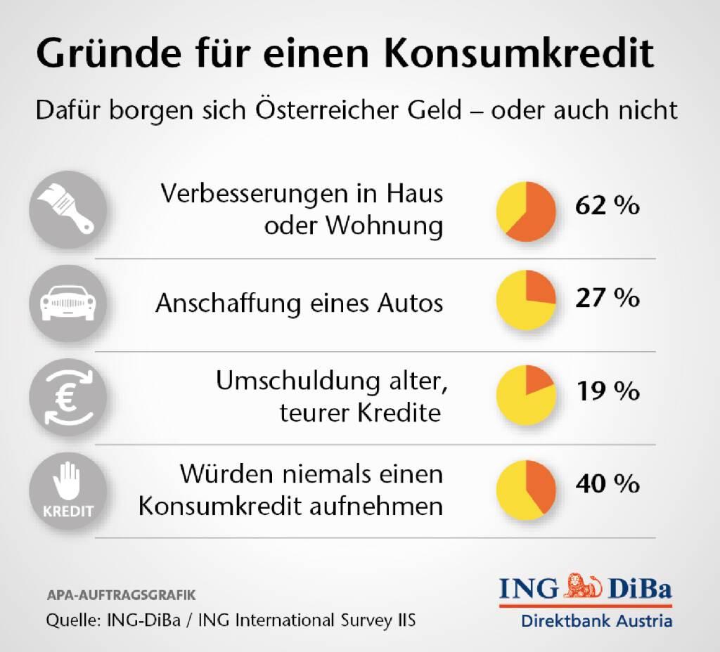 Österreicher sind Fixzinsfans:  47% der Österreicher zeigen großes Interesse an Fixzinskrediten. Sie möchten sich die derzeit geltenden niedrigen Zinsen über die gesamte Laufzeit sichern, so die Ergebnisse der Ipsos-Umfrage der ING-DiBa   (26.09.2013)