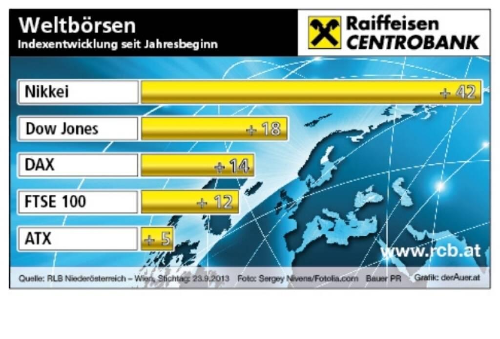 Börsegrafik der Woche: Nikkei, Dow Jones, DAX, FTSE, ATX - Deutsche Aktien year-to-date (c) derAuer Grafik Buch Web (30.09.2013)