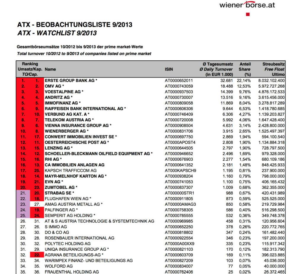 ATX-Beobachtungsliste 9/2013 (c) Wiener Börse (03.10.2013)