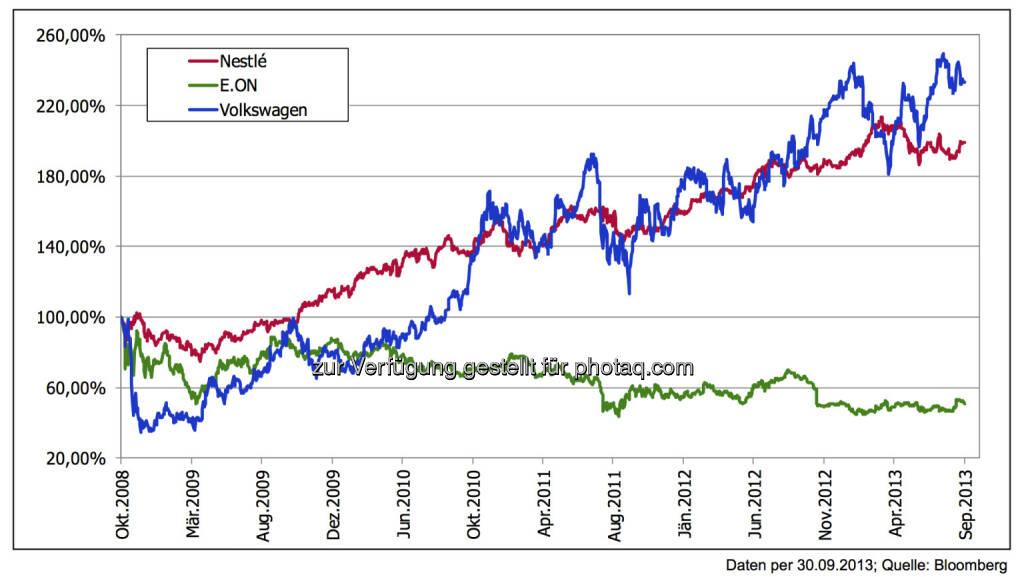 5 Jahre nach der Lehman-Pleite: ... mit der Pflicht zur breiten Streuung Der Blick auf die Indizes verzerrt oft die Realität. Manche 2008 als sicher geltende Aktie hat sich halbiert, manche als riskant eingestuft Aktie hat sich letztendlich verdoppelt, manche bewährte Qualität war ein sicherer Hafen., © 3 Banken-Generali Investmentgesellschaft (10.10.2013)