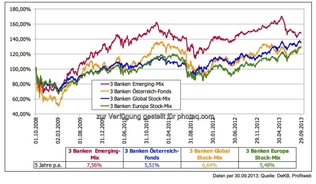 5 Jahre nach der Lehman-Pleite: Assetklasse Aktien - Unsere Fonds: Trotz Stress bis in März 2009 hinein aufgrund des unglücklichen Einstiegszeitpunktes bleibt dem mutigen Fünf- Jahresinvestor mittlerweile eine solide Entwicklung per anno., © 3 Banken-Generali Investmentgesellschaft (10.10.2013)