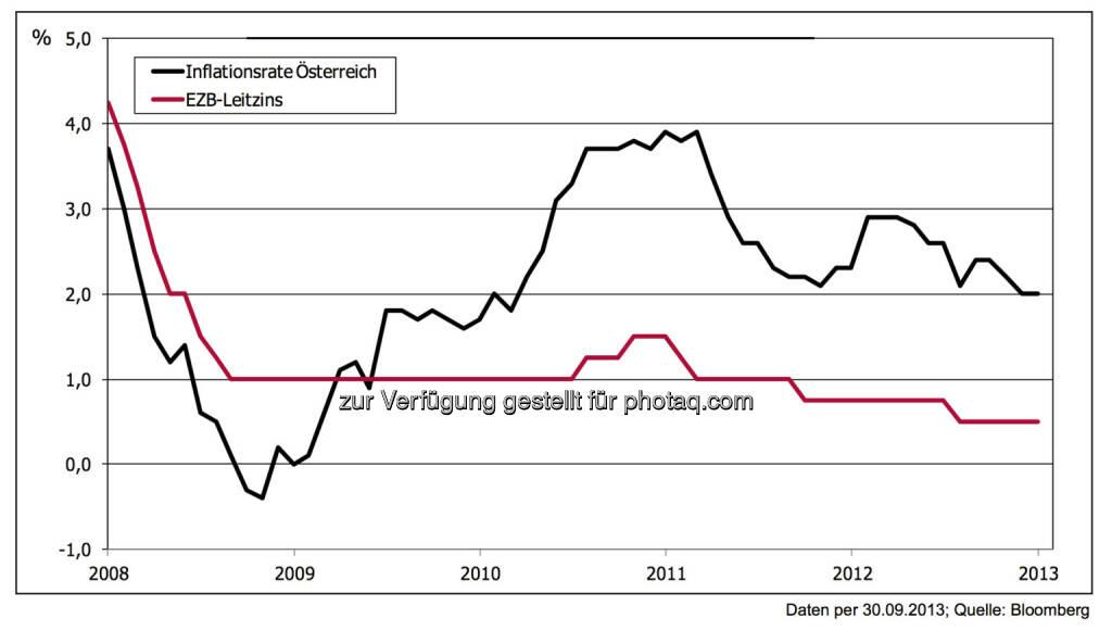 5 Jahre nach der Lehman-Pleite: Inflation – nunmehr im vierten Jahr über dem EZB-Leitzins Daten per 30.09.2013; Quelle: Bloomberg Nach einem zwischenzeitlichen Aufbäumen hat der Inflationsdruck zuletzt wieder deutlich nachgelassen. Die , © 3 Banken-Generali Investmentgesellschaft (10.10.2013)