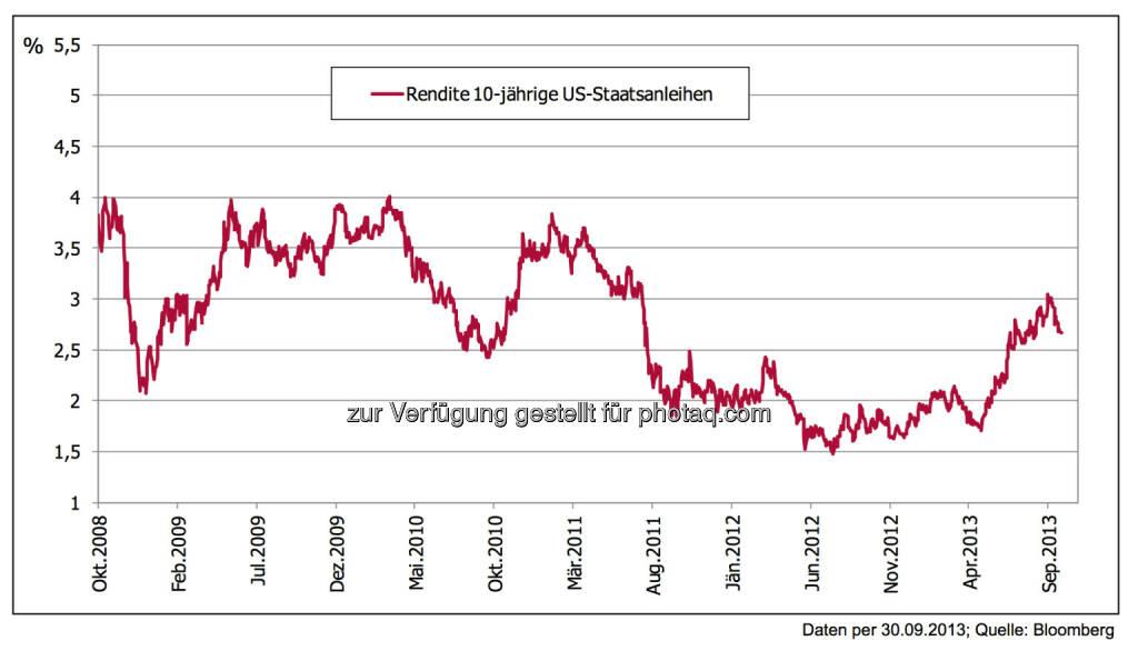 5 Jahre nach der Lehman-Pleite: Staatsanleihen USA – Krisenmodus wird ausgepreist – zu Recht! Die Verdoppelung des Renditeniveaus 10-jähriger Staatsanleihen von 1,5 % auf bis zu 3 % innerhalb eines Jahres ist eine richtige Entwicklung, welche die Stabilisierung der US-Konjunktur abbildet., © 3 Banken-Generali Investmentgesellschaft (10.10.2013)