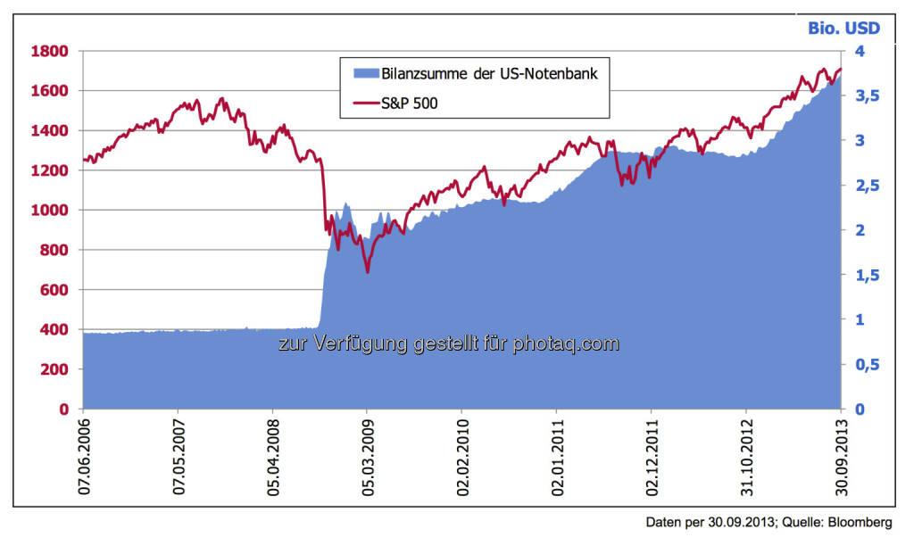 """5 Jahre nach der Lehman-Pleite: US-Notenbank Bilanz wächst durch """"Gelddrucken"""" - Ist der Zusammenhang mit dem Aktienmarkt Zufall – oder doch ein Grund für das Zögern von Bernanke?, © 3 Banken-Generali Investmentgesellschaft (10.10.2013)"""