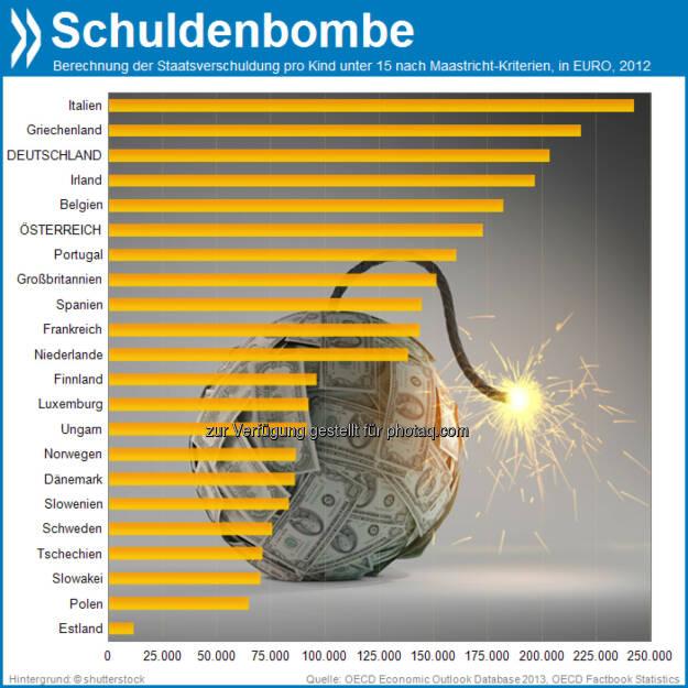Zeitbombe? In Europa lasten nur in Italien und Griechenland noch mehr Staatsschulden auf der jungen Generation als in Deutschland. Rechnerisch steht hierzulande jeder Unter-15-Jährige mit etwa 200.000 Euro in den Miesen., © OECD (12.10.2013)