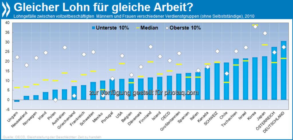 Doppelt gestraft: In der Mehrzahl der OECD-Länder ist das Lohngefälle zwischen Männern und Frauen bei Topverdienern am größten. Anders in Deutschland und Österreich: Hier erhalten die am schlechtesten bezahlten Frauen noch mal 30 Prozent weniger als Männer mit Niedriglohn.  Mehr unter http://bit.ly/ZEslfY (Gleichstellung der Geschlechter, S.142f.), © OECD (12.10.2013)