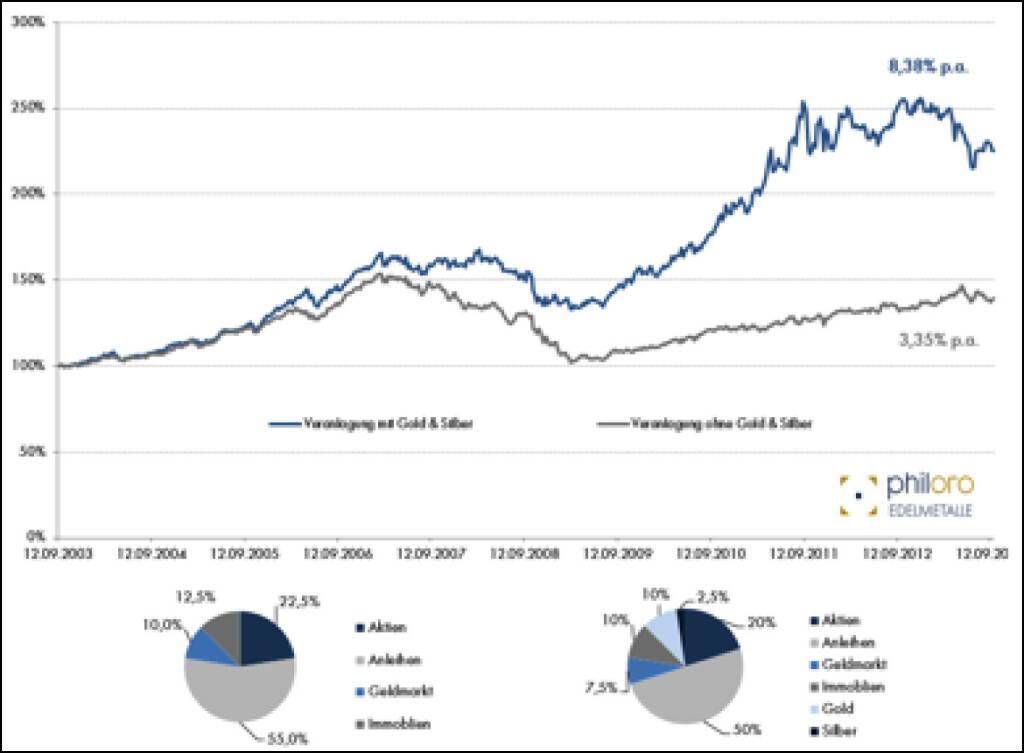 Portfolio-Eigenschaften von Gold und Silber, Quelle: Philoro – Rohdaten Bloomberg, siehe http://www.christian-drastil.com/2013/10/14/portfolio-eigenschaften_von_gold_und_silber_rudolf_brenner (14.10.2013)