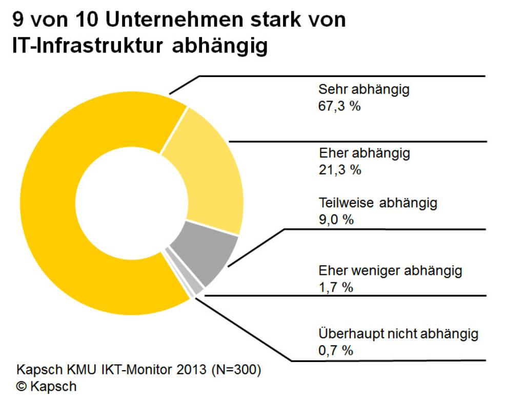 KMU Monitor 2013: 9 von 10 Unternehmen stark von IT-Infrastruktur abhängig (Bild: Kapsch) (14.10.2013)