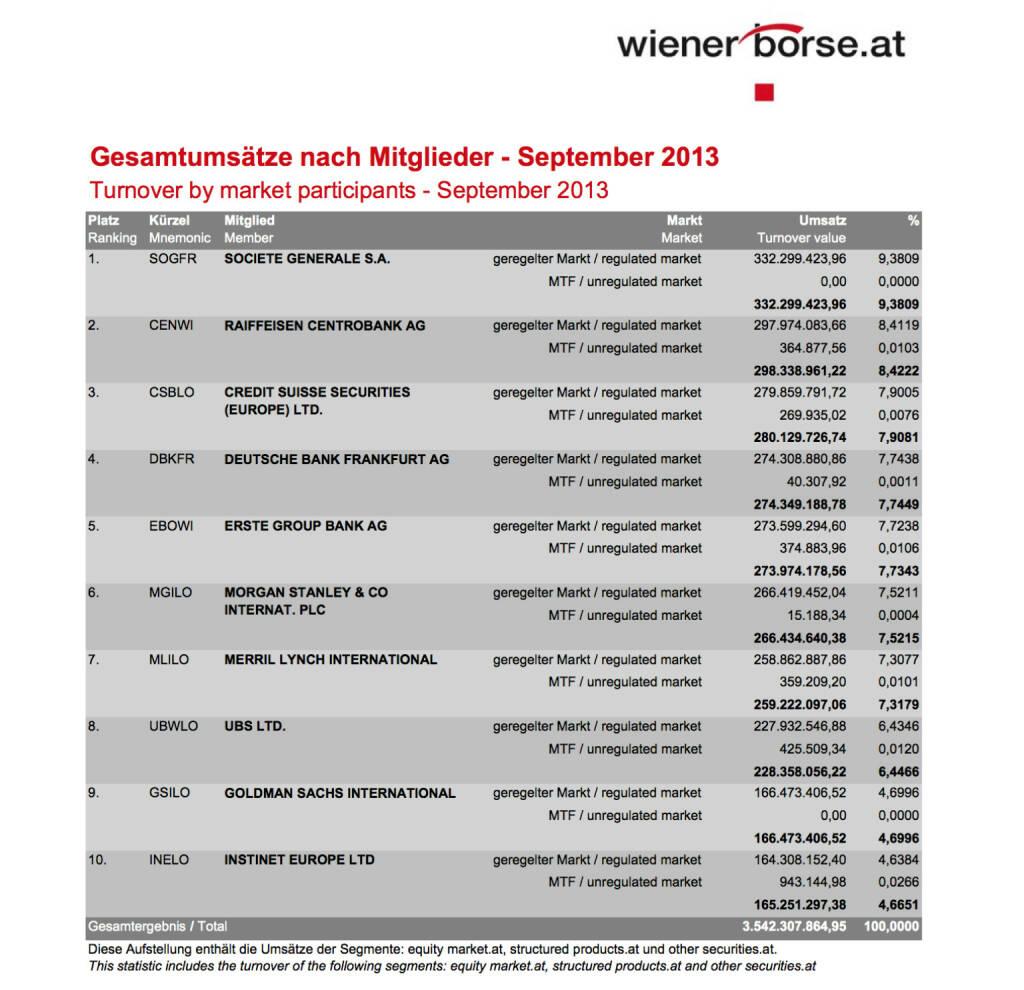 Gesamtumsätze Handelsmitglieder Wiener Börse September (c) Wiener Börse (14.10.2013)