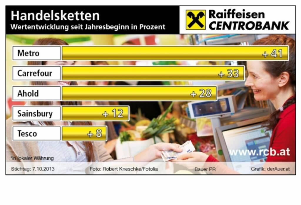 Die besten Handelsketten-Aktien seit Jahresbeginn in Prozent: Metro, Carrefour, Ahold, Sainsbury, Tesco (c) derAuer Grafik Buch Web (08.06.2013) (14.10.2013)