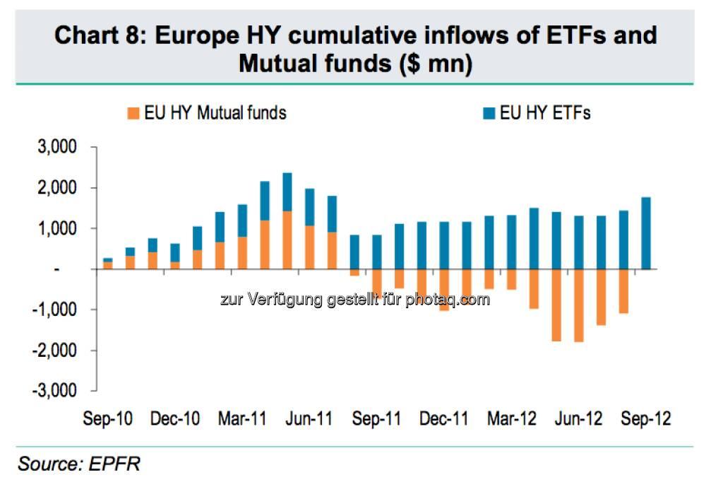 High Yields: Vergleich der Inflows von ETFs und Fonds (c) BNP Paribas / EPFR (15.12.2012)