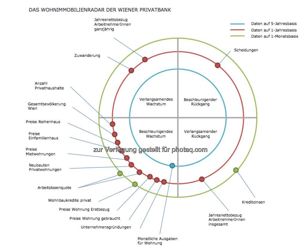 Das Wohnimmobilienradar der Wiener Privatbank soll grundsätzlich den Wohnimmobilienmarkt in Wien abbilden. Dafür werden ausgewählte Parameter in den jeweiligen Sektoren dargestellt (15.12.2012)