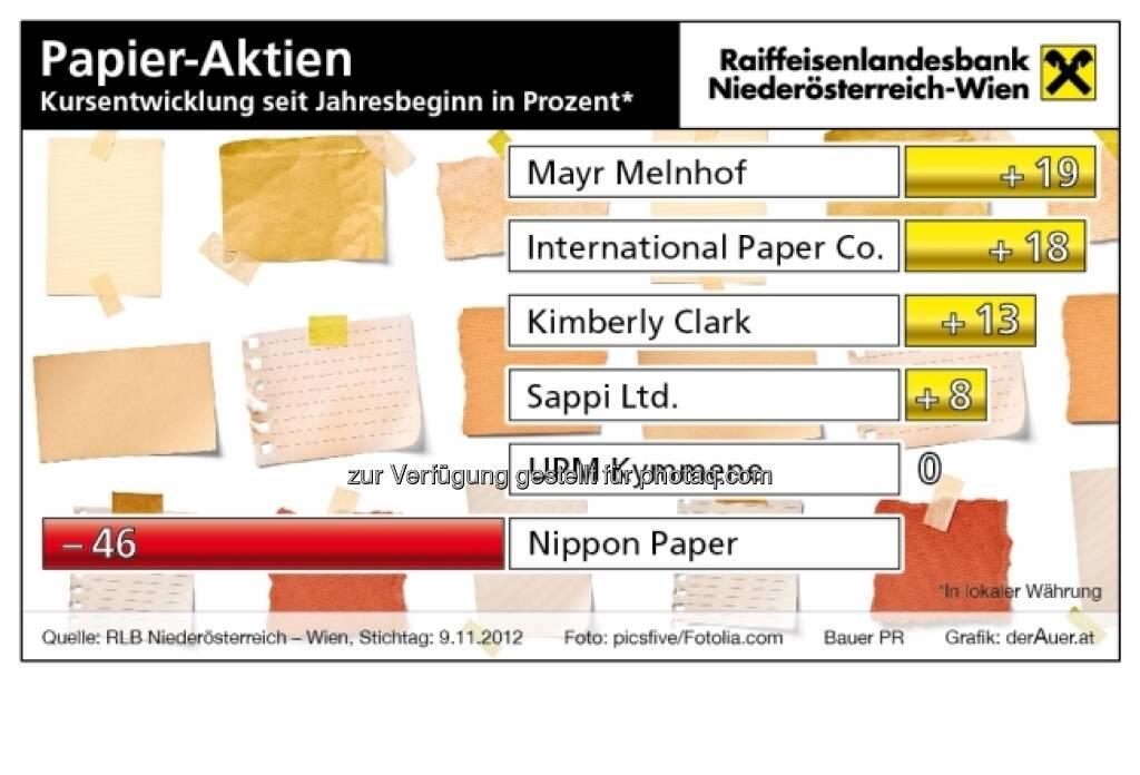 Papier-Aktien - Kursentwicklung 2012 (c) derAuer Grafik Buch Web (15.12.2012)