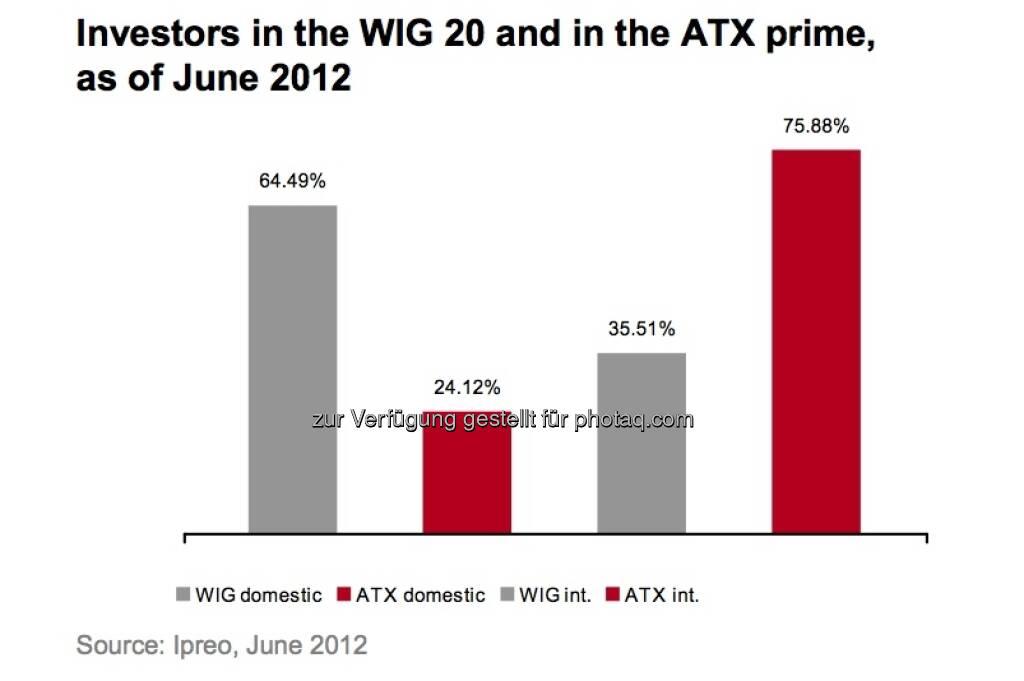 Investoren im WIG 20, Investoren im ATXPrime (c) Ipreo, Wiener Börse (15.12.2012)