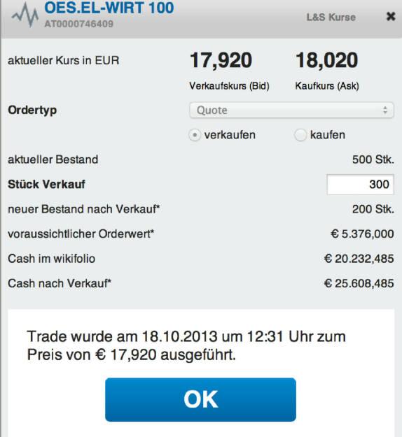 33. Trade für https://www.wikifolio.com/de/DRASTIL1-Stockpicking-sterreich zu OES.EL-WIRT 100 (AT0000746409): Ich verkaufe 300 meiner 500 Verbund zu 17,92 Euro. Grund: Die Aktie machte in vier Tagen mehr als acht Prozent und wirkt nun überkauft, © wikifolio WFDRASTIL1 (19.10.2013)