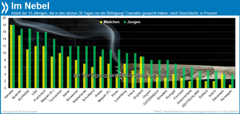 """""""High""""land: 17 Prozent aller 15-jährigen Jungen in der Schweiz geben an, erst vor Kurzem gekifft zu haben. Innerhalb der OECD ist der Cannabiskonsum unter Jungs nur in Kanada höher.  Mehr unter http://bit.ly/1gR2J7k (WHO, Health Behaviour in School-Aged Children, S.163f.), © OECD (20.10.2013)"""