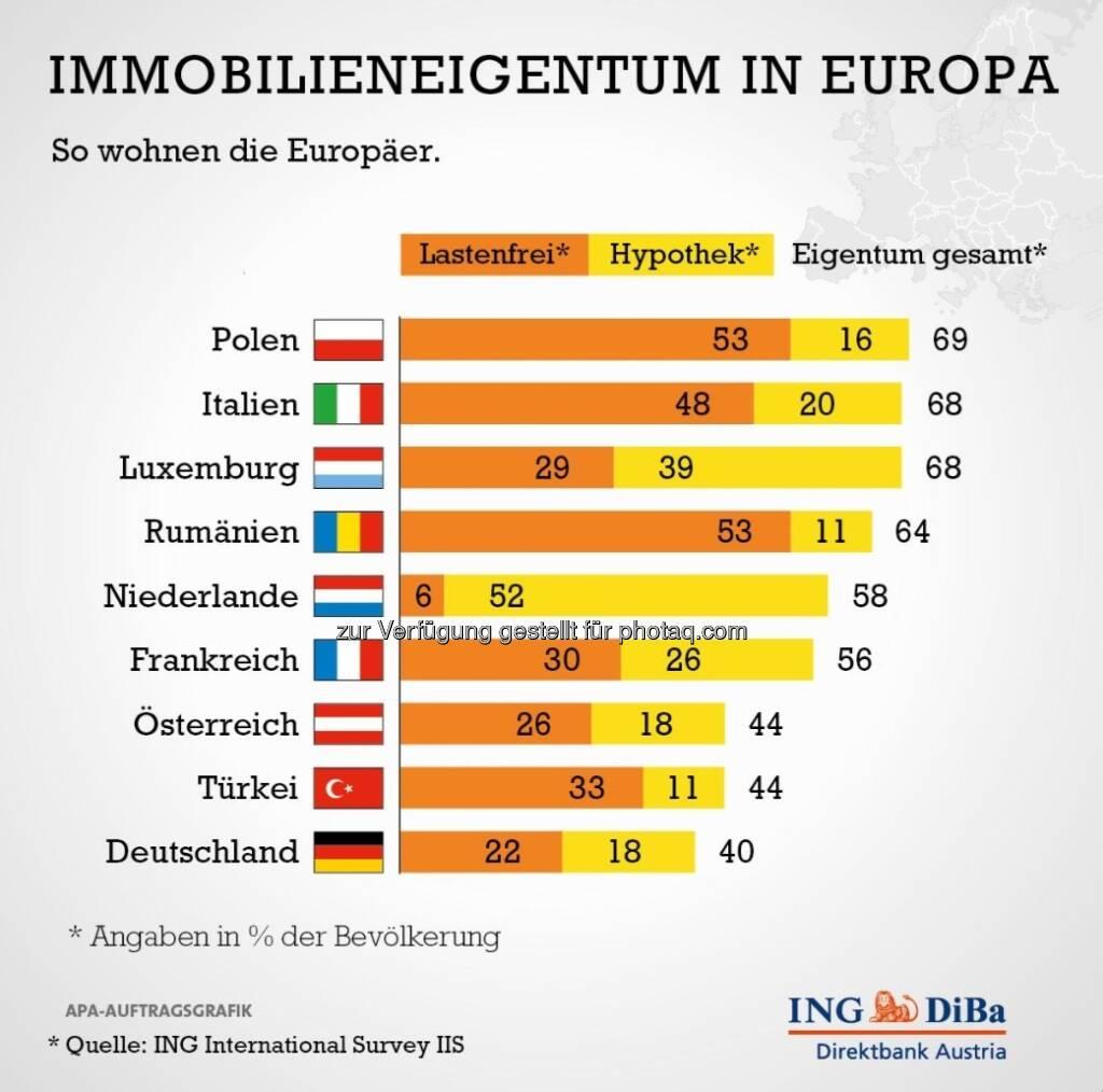 Exkurs: Studie der ING-Group - relativ wenig Immobilieneigentum in Österreich (c) ING (15.12.2012)