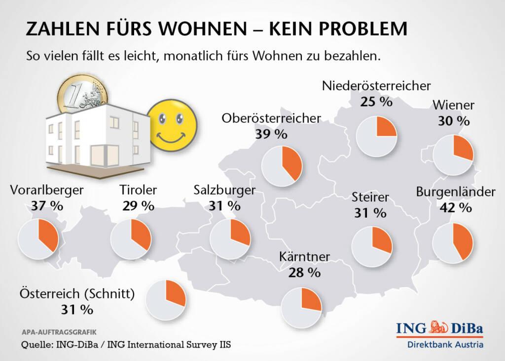 Belastung durch Wohnkosten: Jedem fünften Österreicher fällt es schwer bis sehr schwer, monatlich für das Wohnen zu bezahlen – egal, ob es sich dabei um die Miete oder die Kreditrate handelt. Besonders hart trifft es die Tiroler: Mehr als ein Drittel gibt an, dass die monatlichen Zahlungen schwer bis sehr schwer fallen. Am leichtesten tun sich die Vorarlberger: Nur 5% sind von Zahlungsproblemen betroffen (c) ING-DiBa (21.10.2013)
