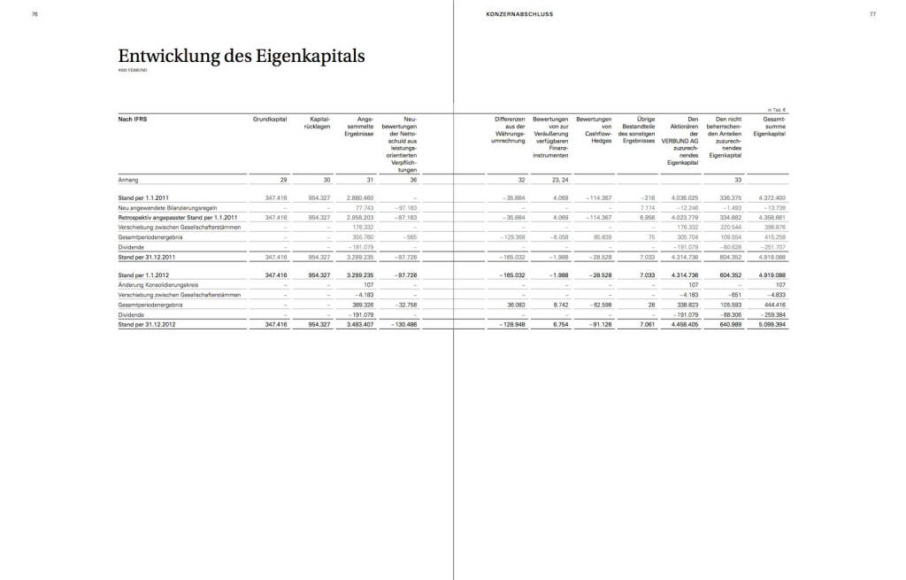 Entwicklung des Eigenkapitals, © Verbund (22.10.2013)