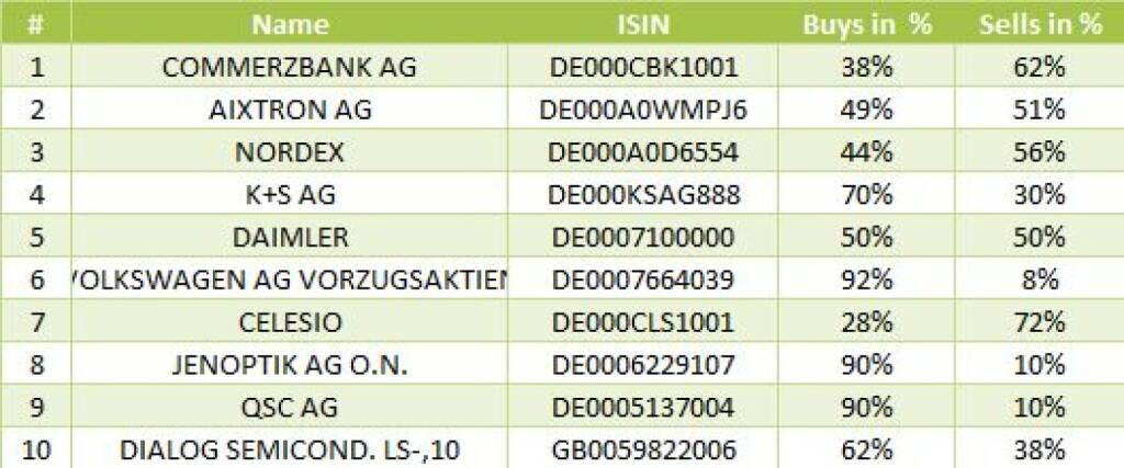 wikifolio-View 24.10.: Die Gesamtübersicht mit Commerzbank meistgehandelt (24.10.2013)