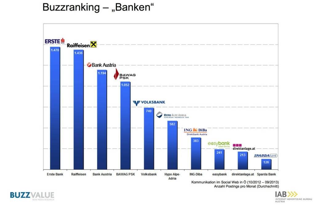 Buzzranking Banken, aus der Studie IAB BrandBuzz Banken- und Finanzdienstleister http://www.iab-austria.at/iab-brand-buzz-banken-finanzdienstleister/ (26.10.2013)