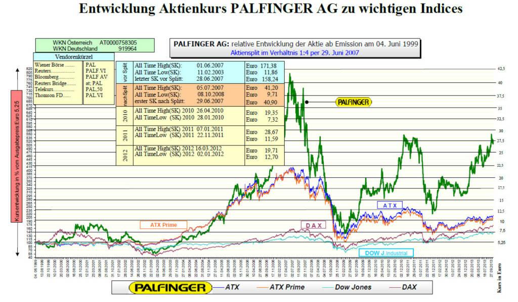 Palfinger-Aktie seit IPO (c) Palfinger (27.10.2013)