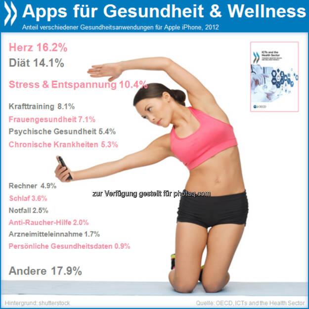 Thumbs app! Herzfrequenz-Monitore, Bewegungsmesser oder Stimmungsanzeiger: Kaum eine App-Kategorie wächst so stark wie Gesundheits-Apps – 2012 wurden mit den schlauen Körpermessern weltweit etwa 1,2 Milliarden US-Dollar umgesetzt.  Mehr unter http://bit.ly/1aHqSXM (ICTs and the Health Sector, S.50), © OECD (27.10.2013)