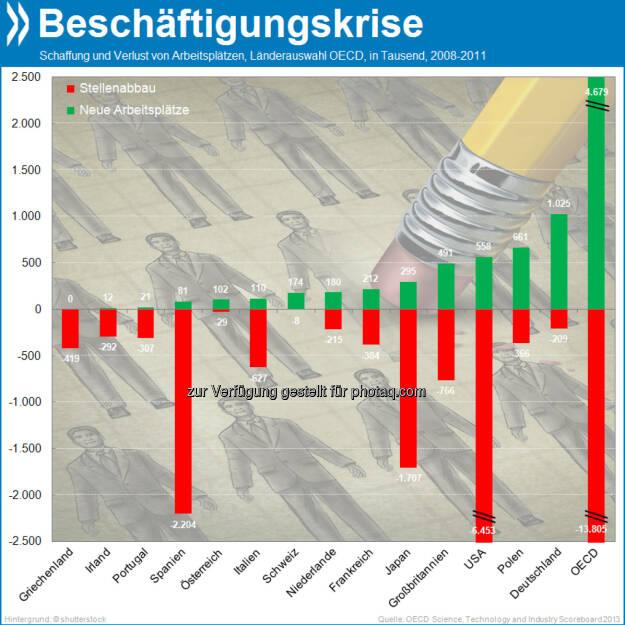 Hier gewonnen, dort zerronnen: Fast 14 Millionen Jobs sind der Krise OECD-weit zum Opfer gefallen, knapp die Hälfte davon in den USA. Dagegen schufen Österreich, Deutschland und die Schweiz zwischen 2008 und 2011 Arbeitsplätze, Deutschland mit über einer Millionen sogar so viele wie kein anderes OECD-Land.  Mehr unter http://bit.ly/1cX7vO1 (OECD Science, Technology and Industry Scoreboard 2013, S.22), © OECD (27.10.2013)