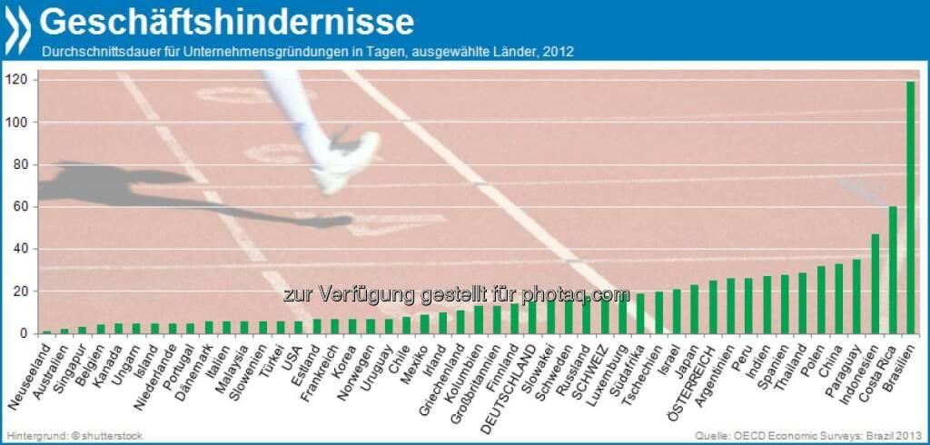 Hürdenlauf! Brasilianische Geschäftsleute brauchen im Schnitt 119 Tage, um ein Unternehmen zu gründen. In Deutschland sind es gerade mal 15, in der Schweiz 18.   Mehr unter http://bit.ly/17rDEMR (OECD Economic Surveys: Brazil 2013, S.59f.), © OECD (29.10.2013)