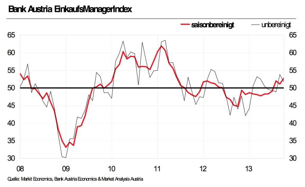 Bank Austria EinkaufsManagerIndex im Oktober - Höchster Umfragewert seit zwei Jahren signalisiert Industrieerholung deutlich (Grafik: Bank Austria)  (30.10.2013)
