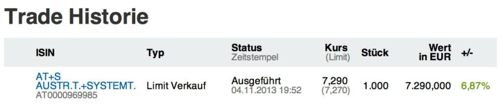39. Trade für https://www.wikifolio.com/de/DRASTIL1: Oh (Ausnahmewording) - ich habe gerade nachbörslich 1000 AT&S bei 7,29 Euro verloren, denn das Unternehmen hat wirklich tolle Halbjahreszahlen geliefert und L&S ist mit Bid/Ask sofort nach oben gegangen; Schluss an der Kassa war 7,09 in Wien. Habe noch immer 1200 AT&S long, © wikifolio WFDRASTIL1 (04.11.2013)