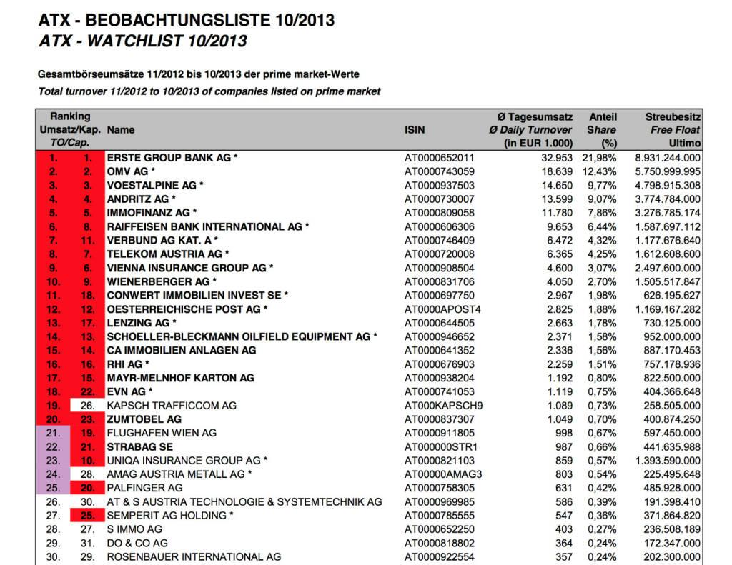 ATX-Beobachtungslite 10/2013 (c) Wiener Börse (06.11.2013)