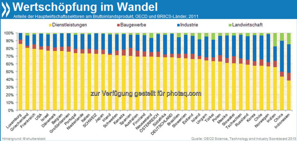 Kluge Köpfe: In Deutschland gibt es unter tausend Menschen im erwerbsfähigen Alter vierzehn Doktoren. Damit stehen die Deutschen im OECD-Vergleich an dritter Stelle. Nur die Schweiz und Luxemburg haben anteilig noch mehr Promovierte.  Mehr unter http://bit.ly/1cza4sV (OECD Science, Technology and Industry Scoreboard 2013, S. 96) , © OECD (11.11.2013)