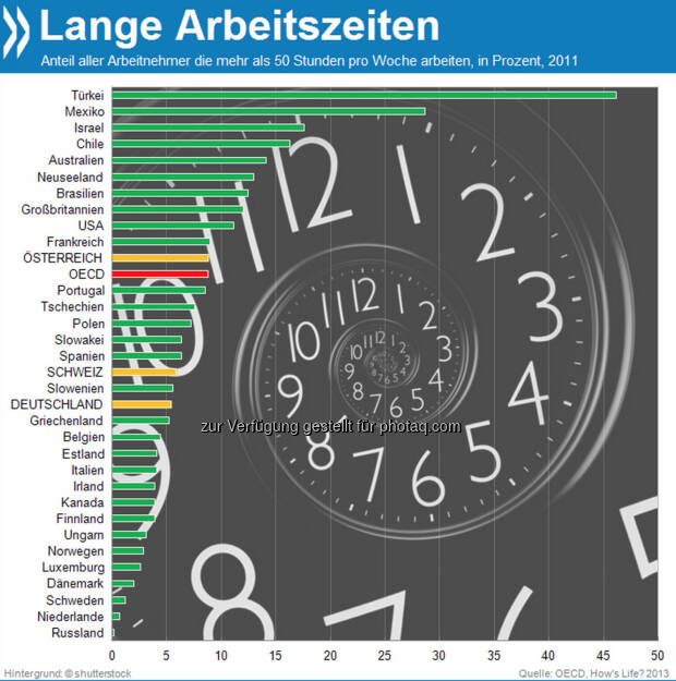Not just 9 to 5! In der Türkei arbeiten 46 Prozent der Arbeitnehmer mehr als 50 Stunden pro Woche. In Deutschland und der Schweiz sind solche Arbeitszeiten eher die Ausnahme.  Mehr unter http://bit.ly/HDXvyS (How's Life? 2013: Measuring Well-being, S.51), © OECD (11.11.2013)