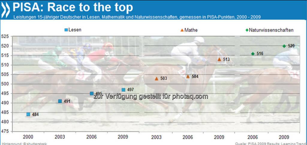 Race to the top: Deutschland ist eines von nur zwei OECD-Ländern, das seine Ergebnisse im PISA-Test über die Jahre in allen Bereichen kontinuierlich verbessert hat.  Mehr unter http://bit.ly/1bCUsQb (PISA 2009 Results: Learning Trends, S.54ff.), © OECD (13.11.2013)