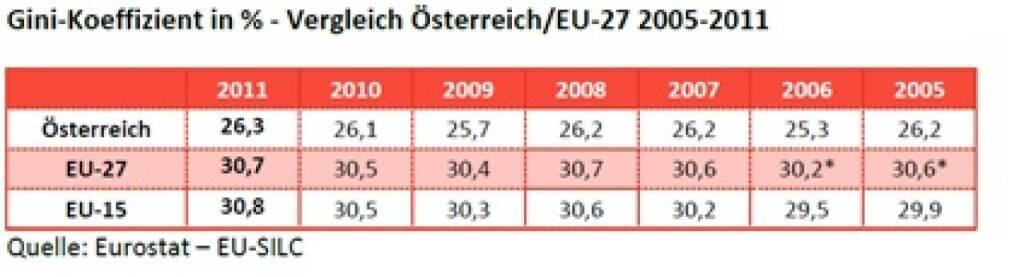 """Das Bundesministerium für Arbeit, Soziales und Konsumentenschutz, BMASK, hat unter seinem Minister Rudolf Hundstorfer (SPÖ) 2013 wortwörtlich festgestellt: """"Österreich hat eine deutlich gleichere Verteilung als der EU-27-Durchschnitt. In Österreich und in der EU-27 bleibt die Ungleichheit seit 2005 relativ konstant."""" (c) Eurostat, vgl. http://www.christian-drastil.com/2013/11/15/ist_das_schuren_von_abstiegsangsten_unehrlich_michael_horl (15.11.2013)"""