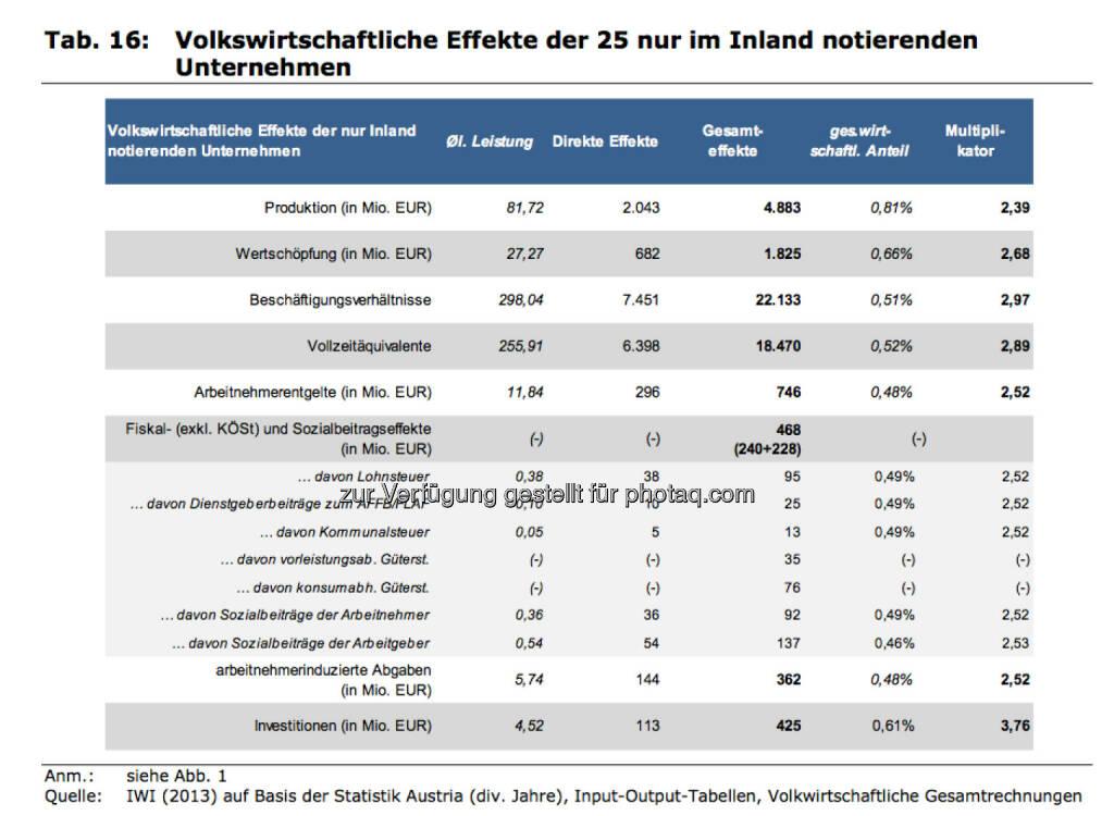 Volkswirtschaftliche Effekte der 25 nur im Inland notierenden Unternehmen, © IWI (17.11.2013)