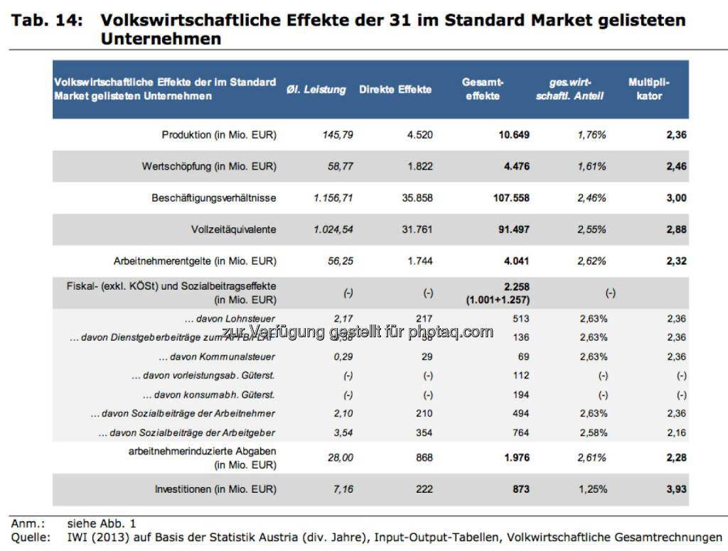 Volkswirtschaftliche Effekte der 31 im Standard Market gelisteten Unternehmen, © IWI (17.11.2013)