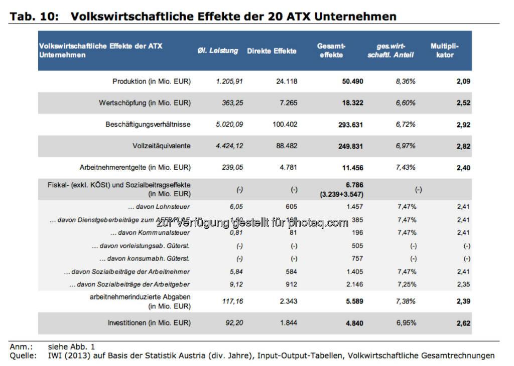 Volkswirtschaftliche Effekte der 20 ATX Unternehmen, © IWI (17.11.2013)