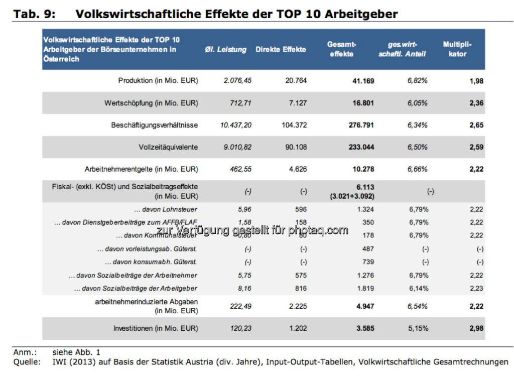 Volkswirtschaftliche Effekte der Top10 Arbeitgeber, © IWI (17.11.2013)