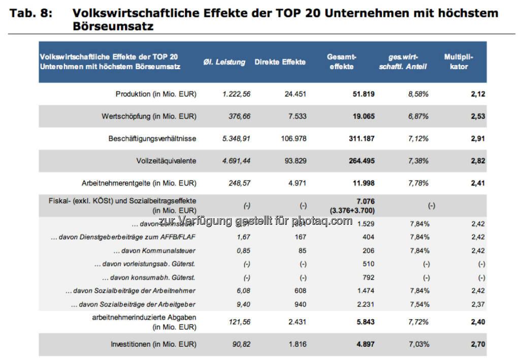 Volkswirtschaftliche Effekte der Top20 Unternehmen mit höchstem Börseumsatz, © IWI (17.11.2013)