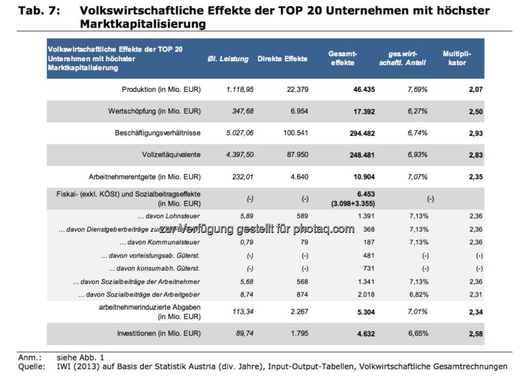 Volkswirtschaftliche Effekte der Top20 Unternehmen mit höchster Marktkapitalisierung, © IWI (17.11.2013)