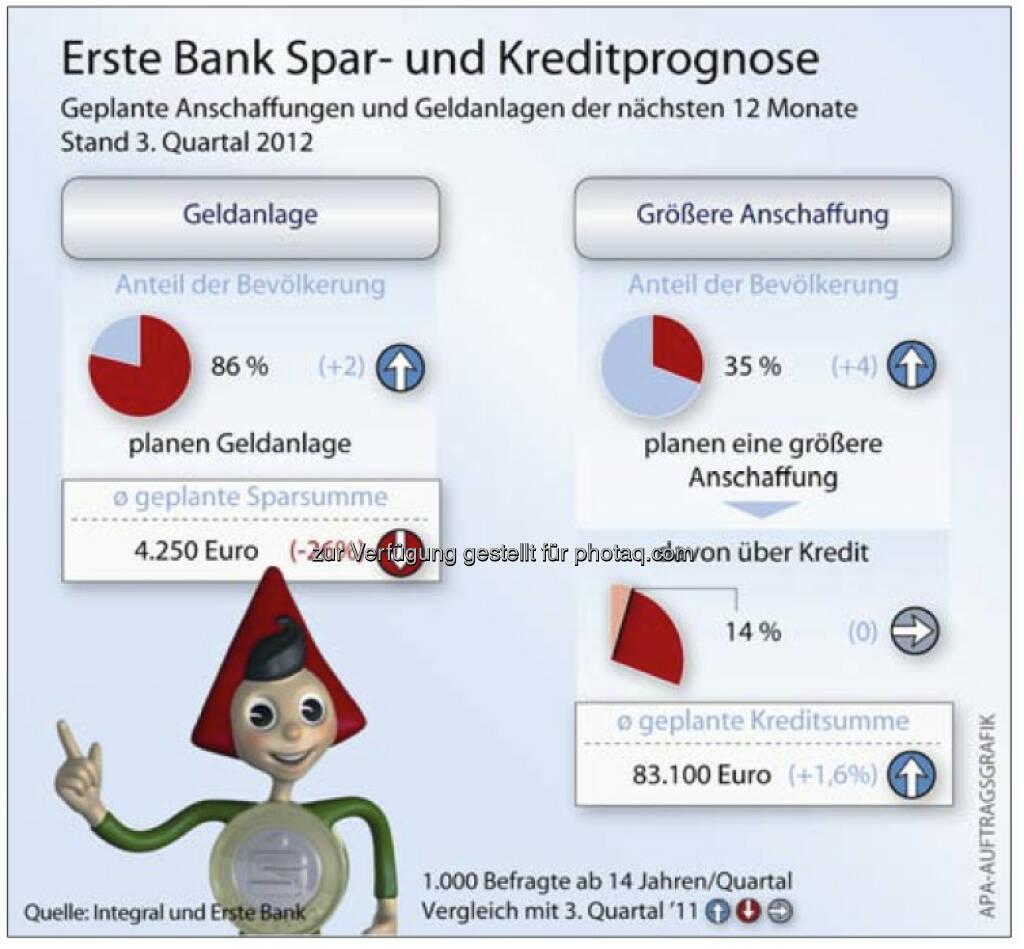 Erste Bank Spar- und Kreditprognose (c) Erste, Integral, APA (15.12.2012)