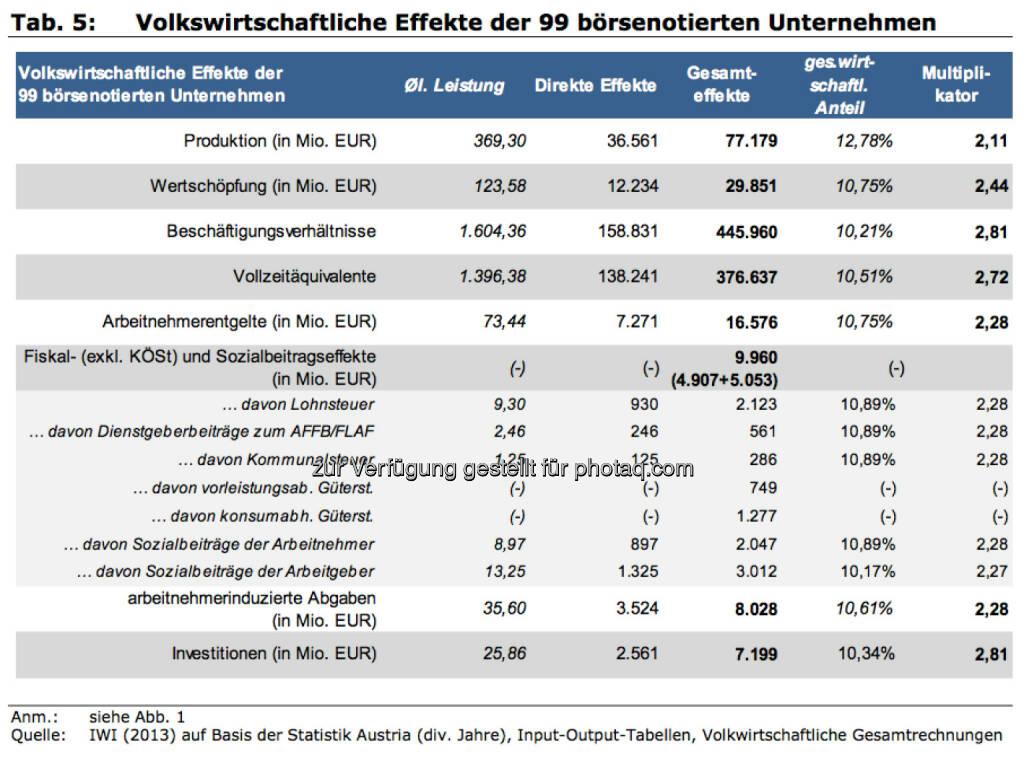 Volkswirtschaftliche Effekte der 99 börsenotierten Unternehmen, © IWI (17.11.2013)