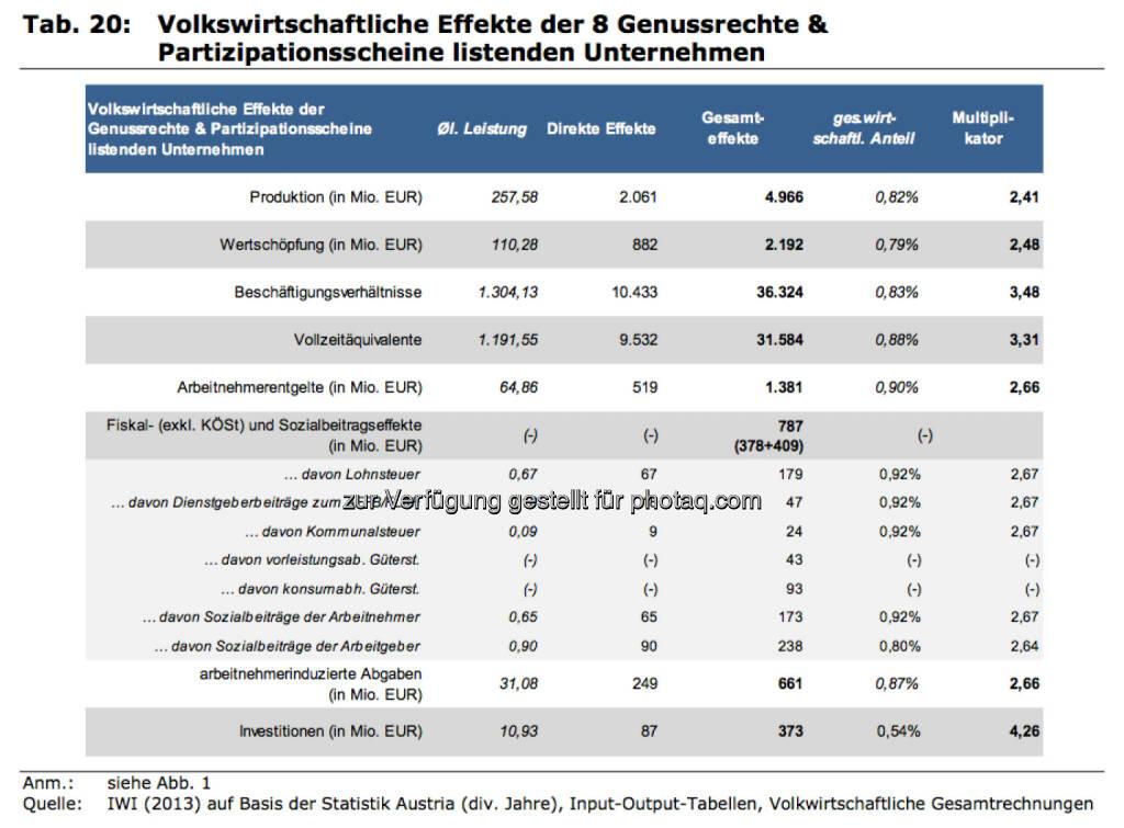 Volkswirtschaftliche Effekte der 8 Genussrechte & Partizipationsscheine listenden Unternehmen, © IWI (17.11.2013)