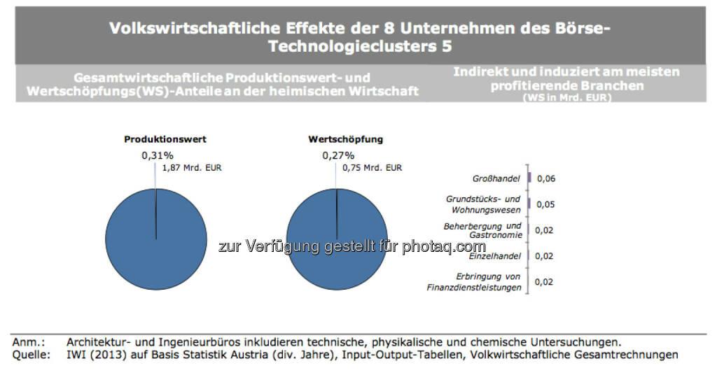 Volkswirtschaftliche Effekte der 8 Unternehmen des Börse-Technologieclusters 5, © IWI (17.11.2013)